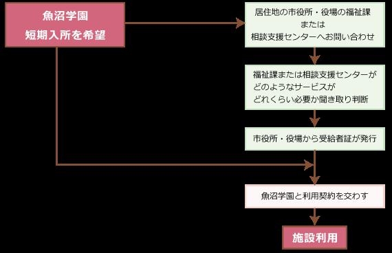 魚沼学園_短期入所